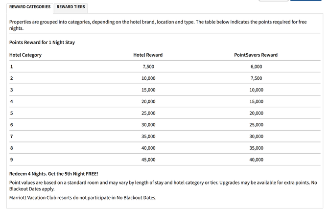 Marriott Reward Categories