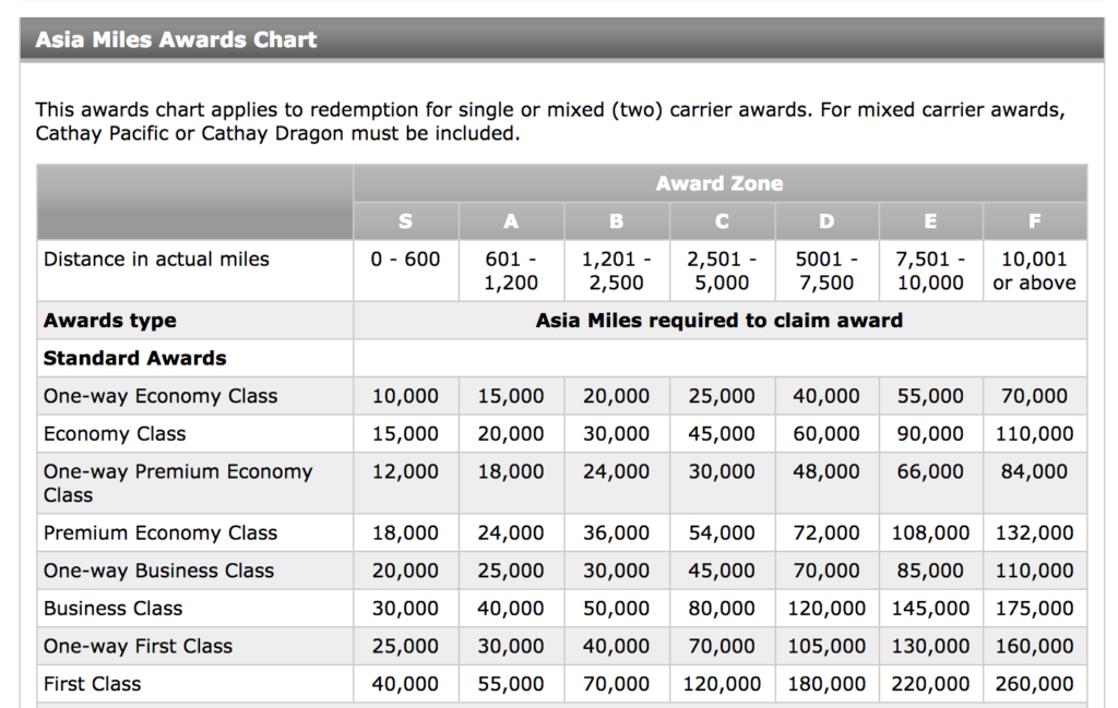 Cathay Pacific Asia Miles Award Chart